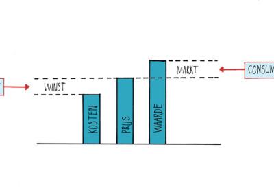 figuur.5.4.w
